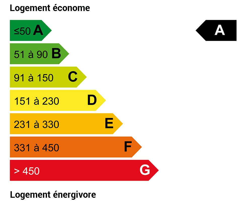 DPE énergie : A